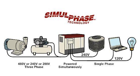 Simul-Phase diagram showing generator running both single and 3 phase appliances simultaneously